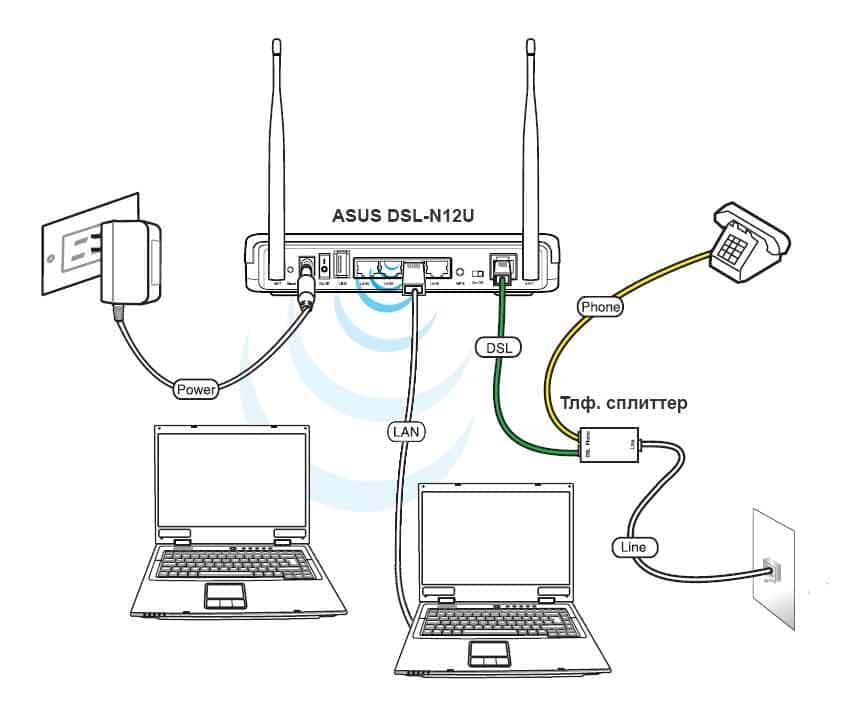 ASUS DSL-N12U – схема подключения роутера
