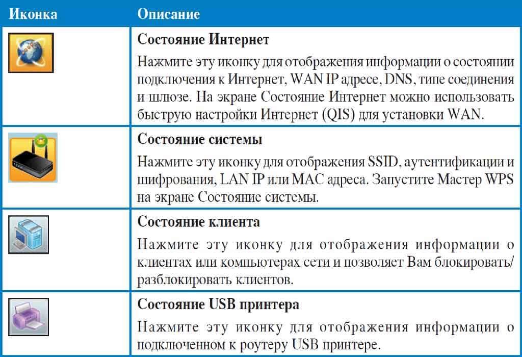 Роутер ASUS: обозначения на карте сети