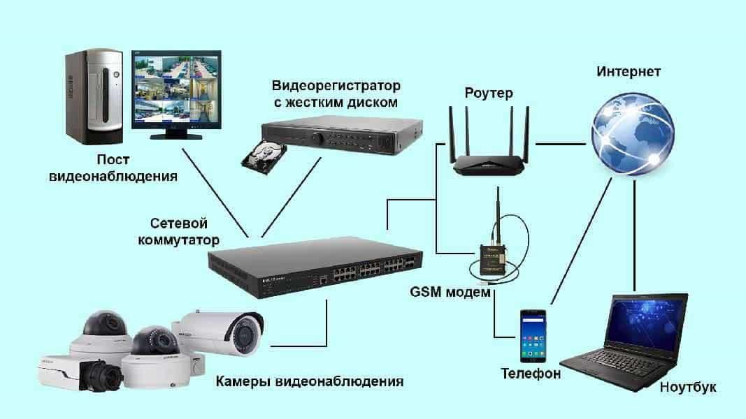 Назначение и состав системы видеонаблюдения