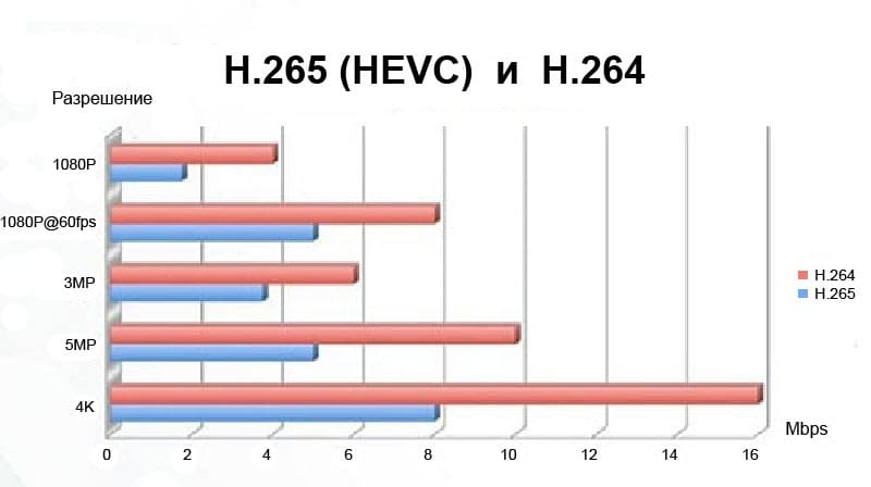 H.265 vs H.264 сравнение форматов – эффективность сжатия