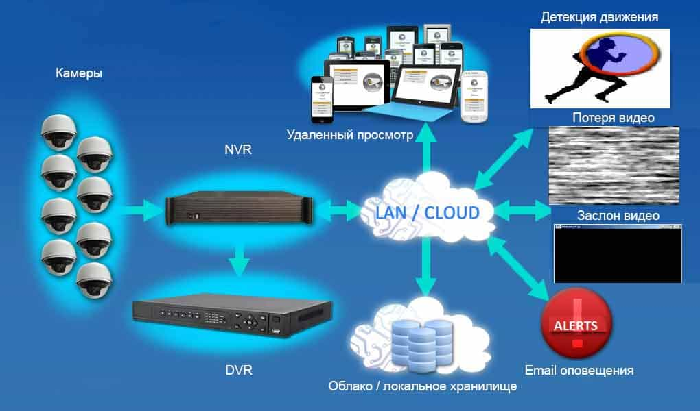 Облачное хранилище (облако) для видеонаблюдения