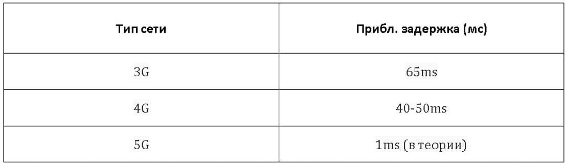 Параметры сети и отличие от 4G – низкая задержка