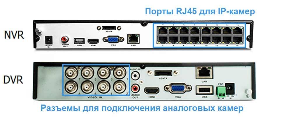 NVR и DVR – отличия