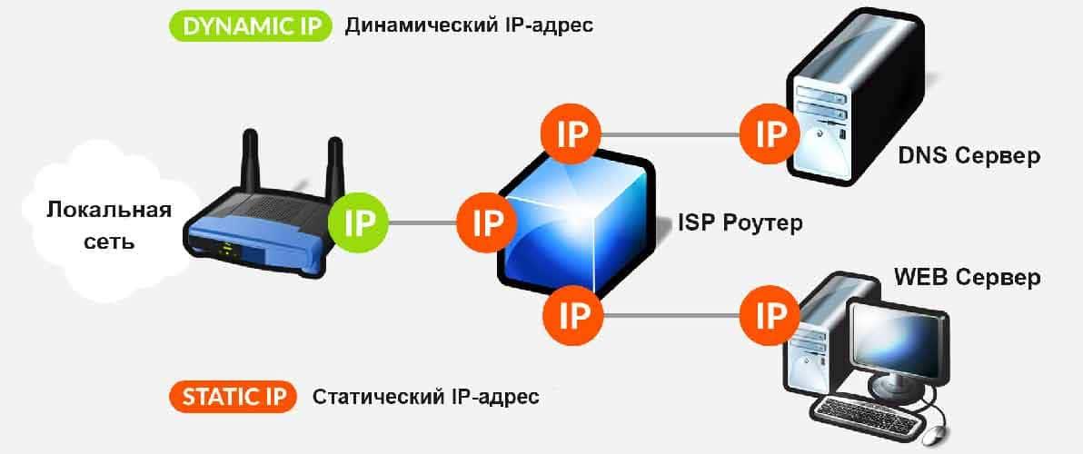 Статический ip адрес