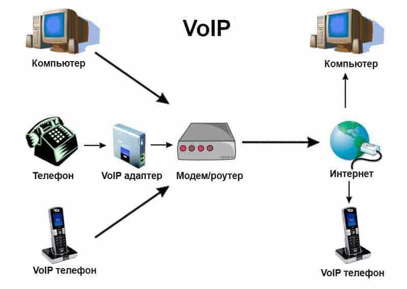 VoIP-телефония - что это и как работает