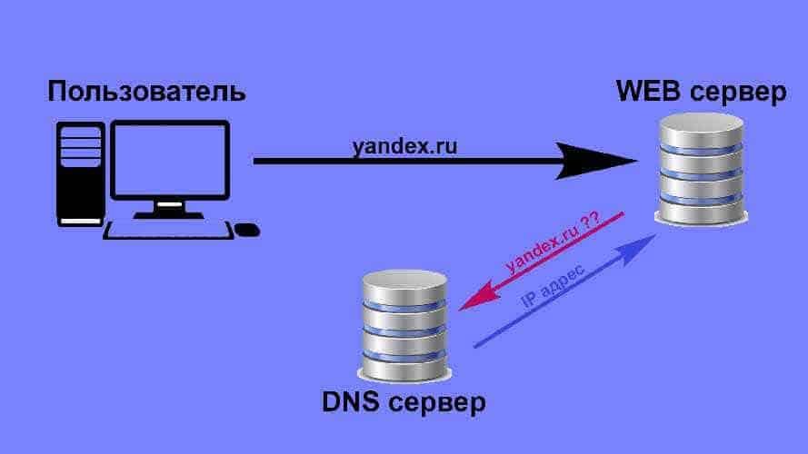 Сервер имен или DNS-сервер
