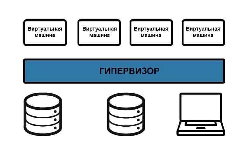 Как работает виртуализация