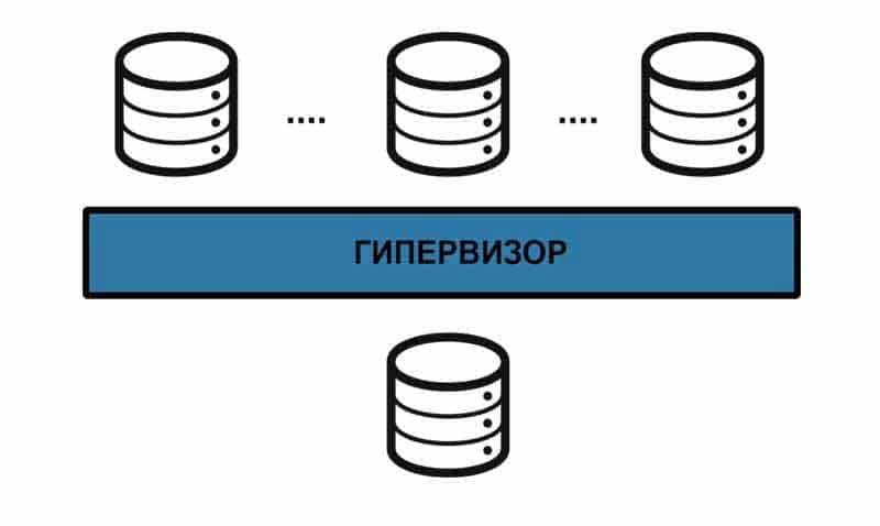 Виртуализация серверов