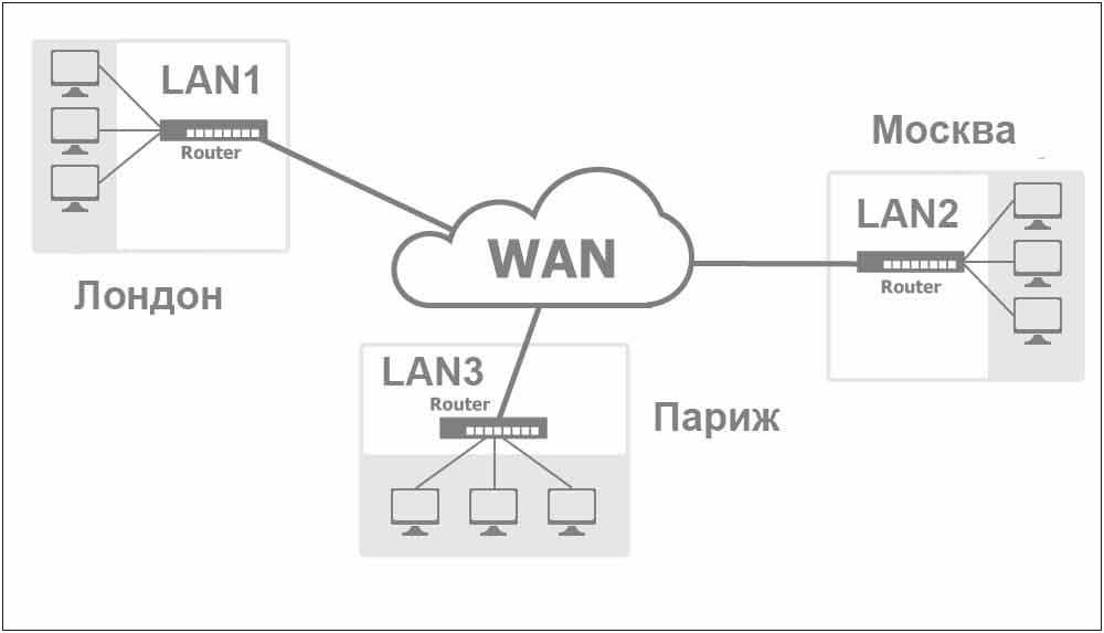 LAN и WAN - отличие