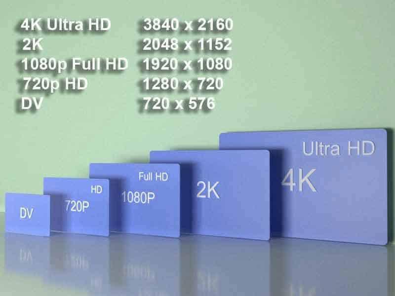 4K разрешение в видеонаблюдении