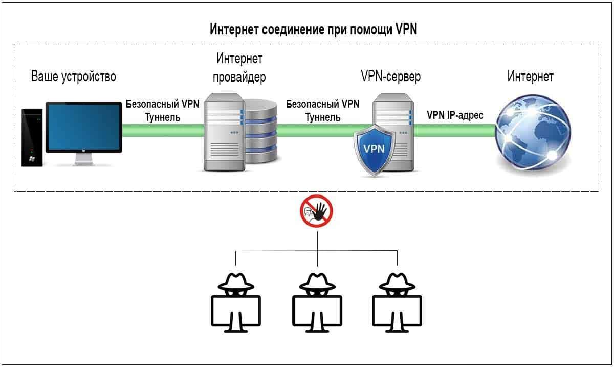 Как работает VPN соединение