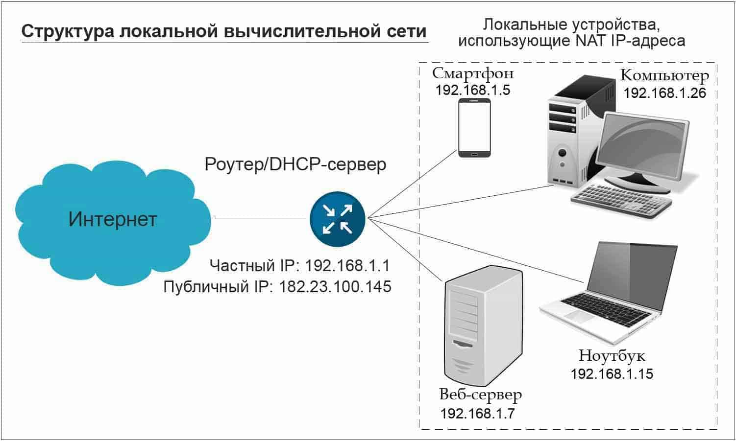 Структура локальной сети